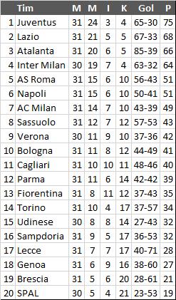 Klasemen Sementara Liga Italia, Atalanta Geser Inter Dari 3 Besar