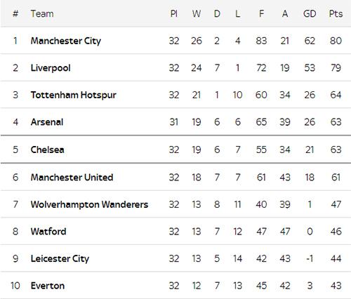 Lagi, Manchester City Gusur Liverpool, Cek Klasemen Sementara Premier League di Sini