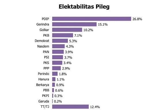 Survei: PDIP dan Gerindra Kukuh di Atas, PKB Salip Demokrat