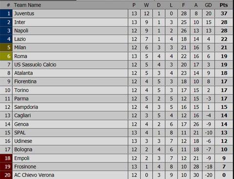 Hasil Pertandingan dan Klasemen Liga Italia Serie A