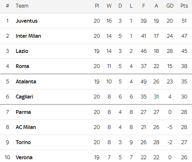 Klasemen Serie A: Inter Mulai Kedodoran Menempel Juventus