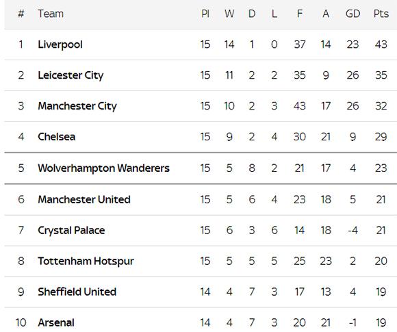 Hasil Pertandingan dan Klasemen Liga Inggris Hingga Pekan ke-15