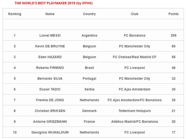 Lionel Messi jadi Playmaker Terbaik 2019
