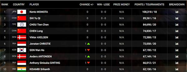 Ranking Terbaru BWF: Jojo Naik Satu Peringkat, Ginting Melorot