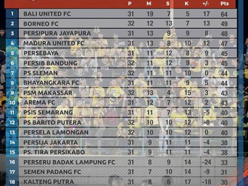 Klasemen Liga 1 2019 usai Barito Putera Tekuk PSM Makassar