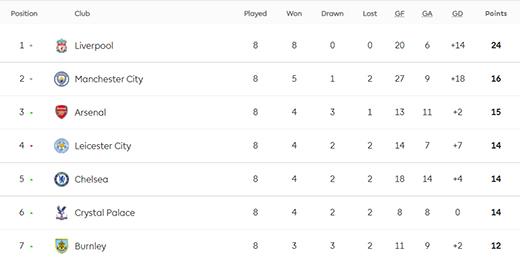 Klasemen dan Top Skor Liga Inggris