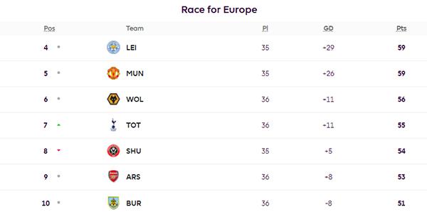 Tottenham Hotspur Panaskan Persaingan Zona Eropa