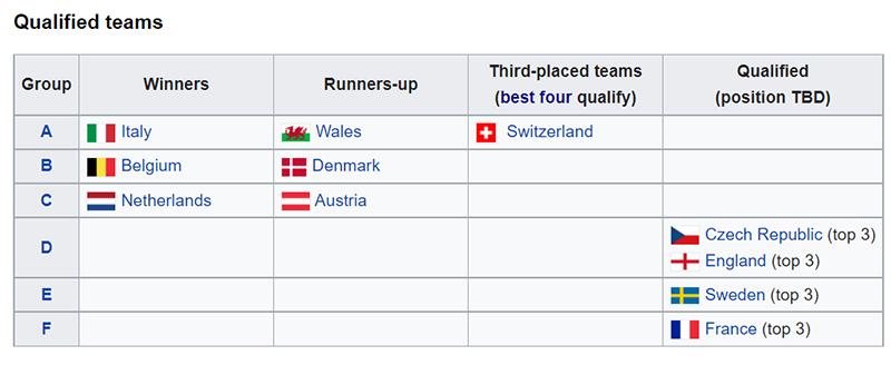 Inilah 11 Negara yang Sudah Pesan Tempat di 16 Besar EURO 2020