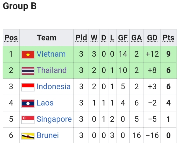 Timnas Indonesia Kalah, Klasemen Sementara Grup B SEA Games 2019