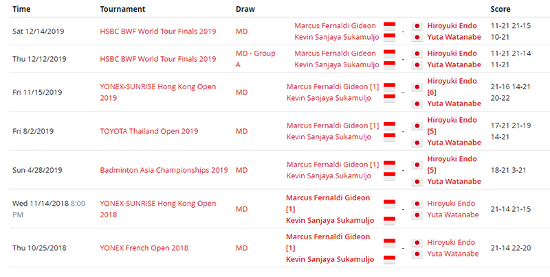 Gawat! Ini Lawan Minions di Final All England 2020