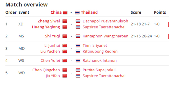 Shi Yuqi Menang, Tiongkok Unggul 2-0 dari Thailand