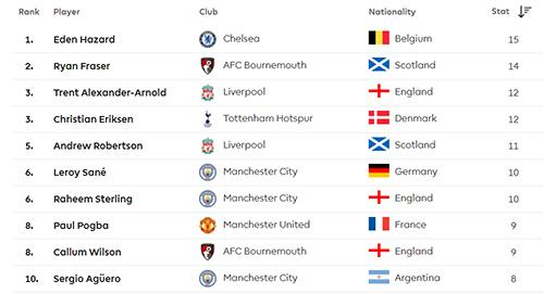 Eden Hazard Si Playmaker Terbaik Premier League Sudah Putuskan Klubnya Musim Depan