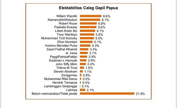 Caleg PSI dan Tommy Soeharto Berebut Kursi Dapil Papua