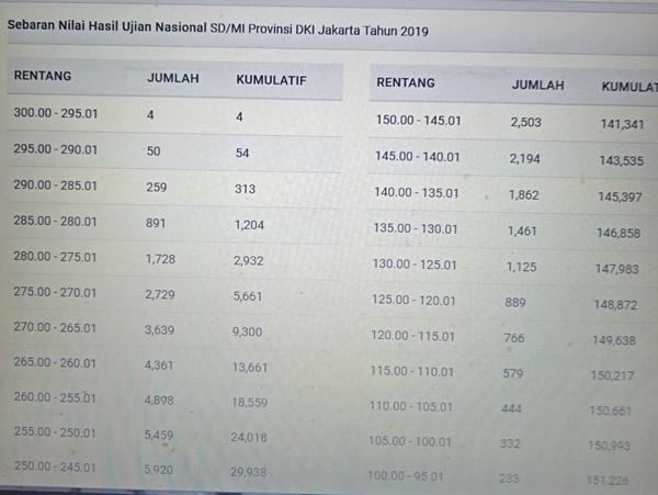 Nilai UN SD 2019 Wilayah DKI Jakarta, Terbanyak 215.00 – 220.00