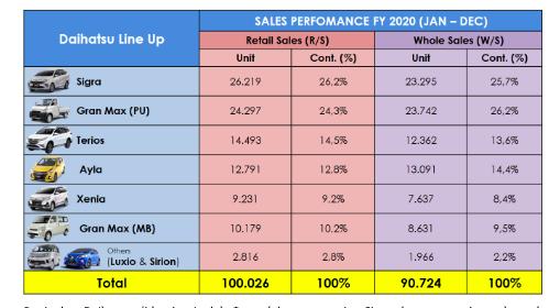 Market Share Penjualan 2020 Naik 17,3 persen, Daihatsu Optimisme Songsong 2021