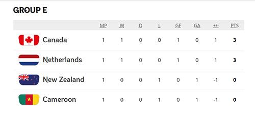 Gol Injury Time Bawa Belanda dan Kanada Kuasai Grup E Piala Dunia Wanita 2019