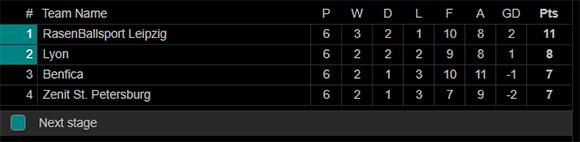 Lyon Dampingi RB Leipzig ke 16 Besar Liga Champions