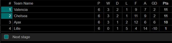 Ajax Tumbang, Valencia dan Chelsea Berlenggang ke 16 Besar Liga Champions