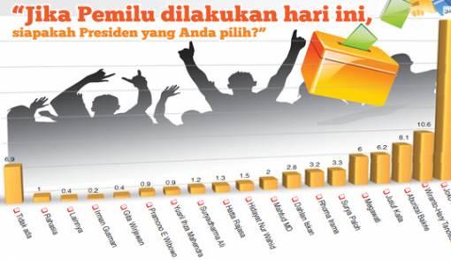 IRC: Elektabilitas Wiranto Bayangi Jokowi - JPNN.COM