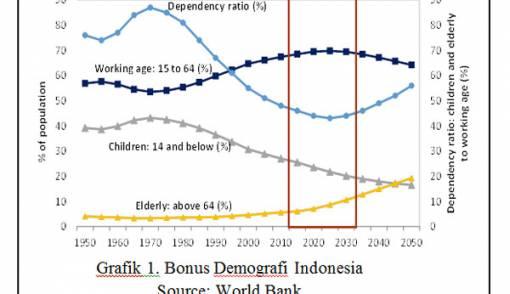 Bonus Demografi sebagai Potensi Indonesia di ASEAN - JPNN.COM