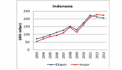 Ekspor Impor Indonesia di ASEAN - JPNN.COM