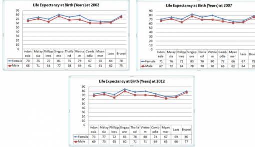 Peningkatan Angka Harapan Hidup Negara ASEAN - JPNN.COM