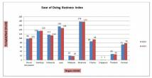 Ease of Doing Business Index dan Time Required to Start a Business di Indonesia - JPNN.COM